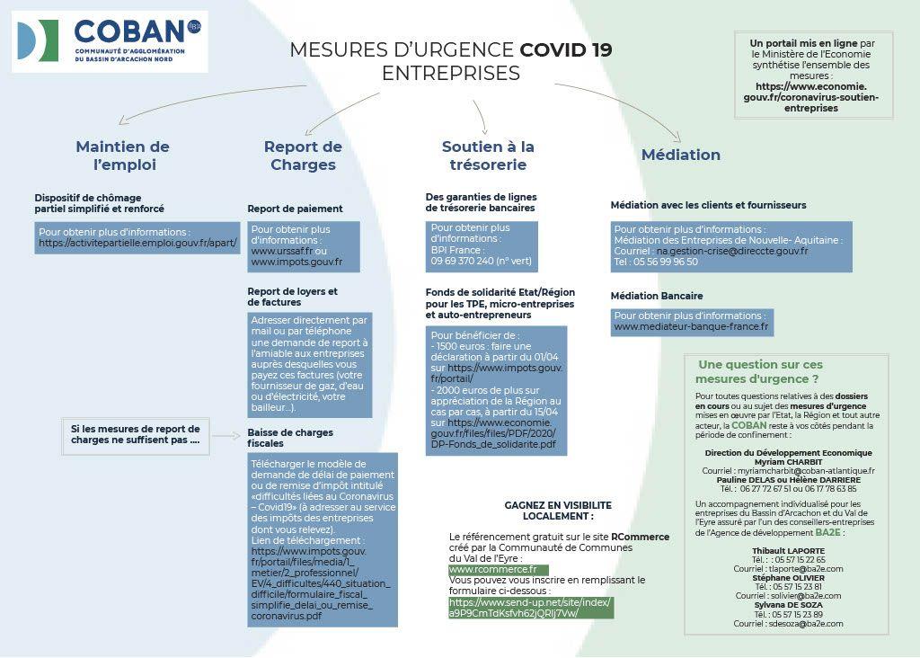 Mesures d'urgence Entreprises Covid-19