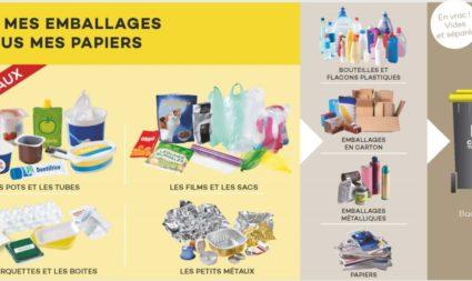 Les nouvelles consignes de tri COBAN du bac JAUNE au 1er juin 2020