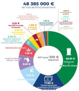 Budget général 2021 de la COBAN - Fonctionnement.jpg